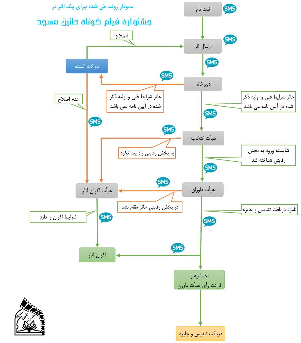 نمودار-مراحل-جشنواره